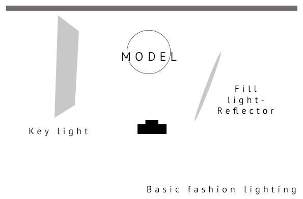 Fashion lighting